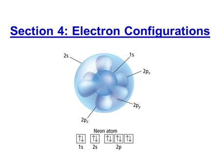Section 4: Electron Configurations. 1s orbital 2s orbital 2p orbitals 3s3s orbital Nucleus Electron energy levels have sublevels of different shapes.