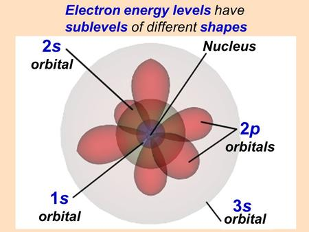 1s orbital 2s orbital 2p orbitals 3s3s orbital Nucleus Electron energy levels have sublevels of different shapes.