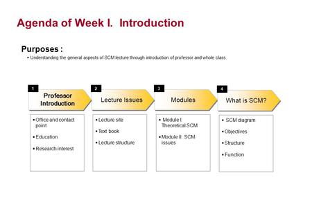 Agenda of Week I. Introduction Modules  Office and contact point  Education  Research interest Lecture Issues Professor Introduction 123  Lecture site.