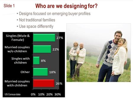 Who are we designing for? Designs focused on emerging buyer profiles Not traditional families Use space differently US Census data Slide 1.