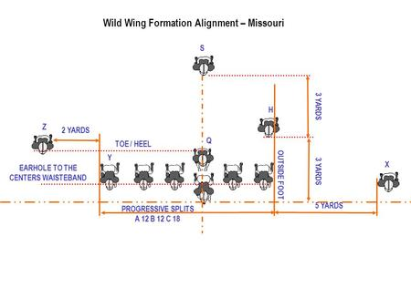 PROGRESSIVE SPLITS A 12 B 12 C 18 Wild Wing Formation Alignment – Missouri 2 YARDS 5 YARDS 3 YARDS Z Y X Q H S EARHOLE TO THE CENTERS WAISTEBAND TOE /