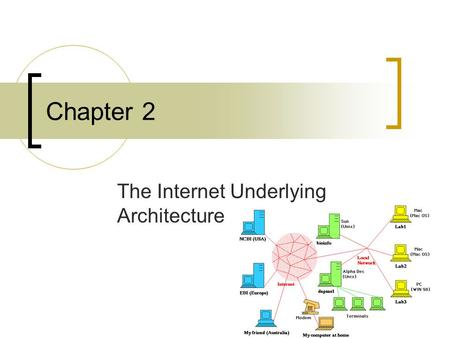 Chapter 2 The Internet Underlying Architecture. How the DNS works? DNS: Domain Name System Visiting a website: - Write the address - IP will use the address.