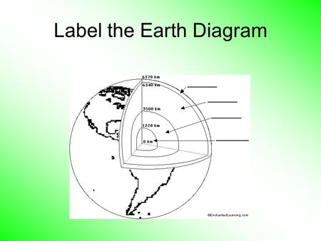 Label the Earth Diagram Terminology 1.The innermost layer of the earth. 2. A vibration or tremor of the earth's surface. 3. A mountain which is formed.