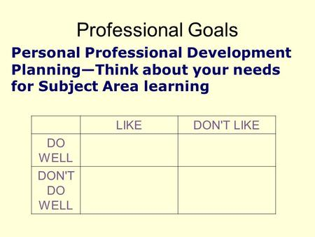 <strong>Professional</strong> Goals Personal <strong>Professional</strong> <strong>Development</strong> Planning—Think about your needs for Subject Area learning LIKEDONT LIKE DO WELL DONT DO WELL.