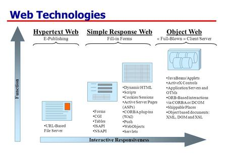 Web Technologies Interactive Responsiveness Function Hypertext Web E-Publishing Simple Response Web Fill-in Forms Object Web « Full-Blown » Client/Server.