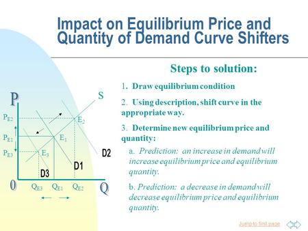 Jump to first page Impact on Equilibrium Price and Quantity of Demand Curve Shifters S E1E1 P E1 Q E1 1. Draw equilibrium condition 3. Determine new equilibrium.