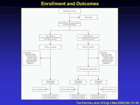 Enrollment and Outcomes Fan Fan Hou, et al. N Engl J Med 2006;354:131-40.