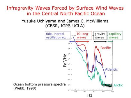 Infragravity Waves Forced by Surface Wind Waves in the Central North Pacific Ocean Yusuke Uchiyama and James C. McWilliams (CESR, IGPP, UCLA) Ocean bottom.