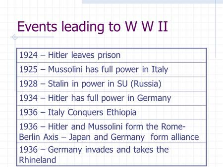 Events leading to W W II 1924 – Hitler leaves prison 1925 – Mussolini has full power in Italy 1928 – Stalin in power in SU (Russia) 1934 – Hitler has.