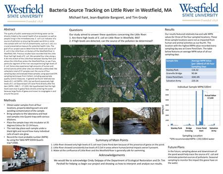 Bacteria Source Tracking on Little River in Westfield, MA Michael Fant, Jean-Baptiste Bangoret, and Tim Grady Abstract The quality of public waterways.