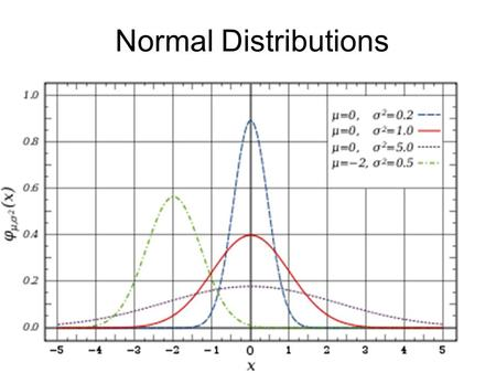 Normal Distributions Remember rolling a 6 sided dice and tracking the results 12 34 5 6 This is a uniform distribution (with certain characteristics)
