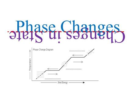 Changes in State Phase Changes. Define freezing temperature in terms of observable and measurable characteristics. Construct and interpret heating and.