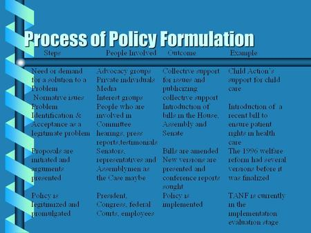 Process of Policy Formulation Social Welfare - a Measure to Control the Poor b Short supply of labor force due to Black Death b Creation of the Statute.