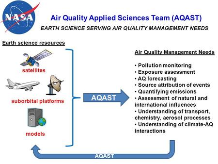 Air Quality Applied Sciences Team (AQAST) EARTH SCIENCE SERVING AIR QUALITY MANAGEMENT NEEDS satellites suborbital platforms models AQAST Air Quality Management.
