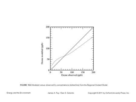 Copyright © 2011 by Oxford University Press, Inc. Energy and the Environment James A. Fay / Dan S. Golomb FIGURE 10.6 Modeled versus observed O 3 concentrations.
