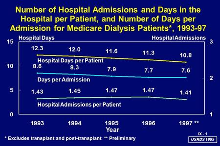 Number of Hospital Admissions and Days in the Hospital per Patient, and Number of Days per Admission for Medicare Dialysis Patients*, 1993-97 Year ** *