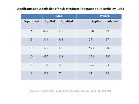 Applicants and Admissions for Six Graduate Programs at US Berkeley, 1973 Source: P. Bickel and J. W. O'Connell, Science, Vol. 187, 1975, pp. 398-404. MenWomen.