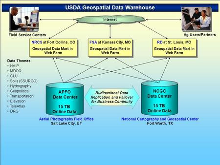 USDA Geospatial Data Warehouse NCGC Data Center 15 TB Online Data Bi-directional Data Replication and Failover for Business Continuity Data Themes: NAIP.