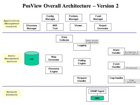 PosView Overall Architecture – Version 2 SNMP Agent MIB DB Discovery Engine Trap HandlerRequest Handler Polling Engine Logging Event Handler Alarm Handler.