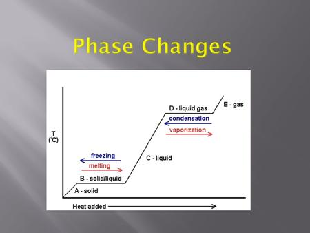 Changes in State (phase changes) 1. Melting - solid to liquid a. Particles get more kinetic energy and begin rotating around each other. b. There isn't.