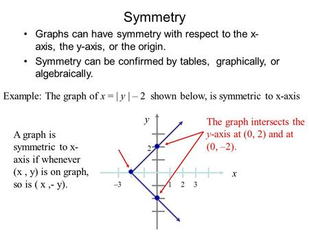 Example: The graph of x = | y | – 2 shown below, is symmetric to x-axis y x 1 2 –323 A graph is symmetric to x- axis if whenever (x, y) is on graph, so.