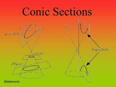 Conic Sections ©Mathworld Circle ©National Science Foundation.