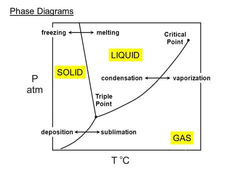 Phase Diagrams SOLID LIQUID GAS Critical Point Triple Point vaporizationcondensation sublimation deposition melting freezing.
