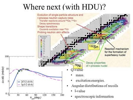 Where next (with HDU)? Q-value mass. excitation energies. Angular distributions of recoils l -value spectroscopic information.