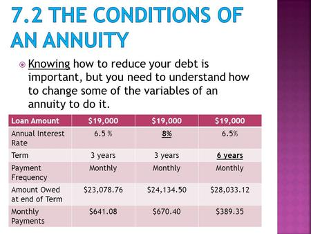  Knowing how to reduce your debt is important, but you need to understand how to change some of the variables of an annuity to do it. Loan Amount$19,000.
