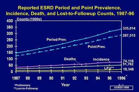 USRDS 1998 II - 1 335,014 287,515 74,116 51,762 Period Prev. Point Prev. Incidence Deaths LFU** Counts (1000s) Year *Preliminary **Lost-to-Followup Reported.