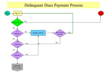 Delinquent Dues Payment Process