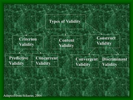 Types of Validity Content Validity Criterion Validity Construct Validity Predictive Validity Concurrent Validity Convergent Validity Discriminant Validity.