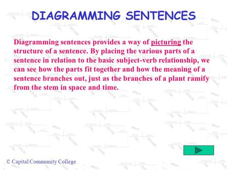 DIAGRAMMING SENTENCES © Capital Community College Diagramming sentences provides a way of picturing the structure of a sentence. By placing the various.
