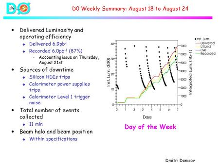 Dmitri Denisov D0 Weekly Summary: August 18 to August 24  Delivered Luminosity and operating efficiency u Delivered 6.9pb -1 u Recorded 6.0pb -1 (87%)