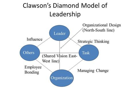 Clawson's Diamond Model of Leadership Leader Others Task Organization Organizational Design (North-South line) (Shared Vision East- West line) Influence.