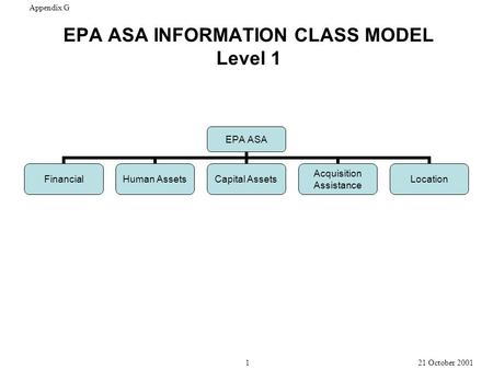 EPA ASA INFORMATION CLASS MODEL Level 1 EPA ASA Financial Human Assets Capital Assets Acquisition Assistance Location Appendix G 1 21 October 2001.