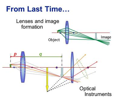 From Last Time… Lenses and image formation Optical Instruments p q