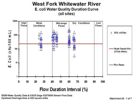 West Fork Whitewater River E. coli Water Quality Duration Curve (all sites) IDEM Water Quality Data & USGS Gage 03275000 Stream Flow Data Upstream Drainage.