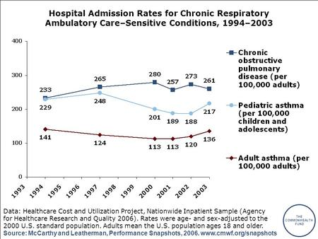 THE COMMONWEALTH FUND Source: McCarthy and Leatherman, Performance Snapshots, 2006. www.cmwf.org/snapshots Hospital Admission Rates for Chronic Respiratory.