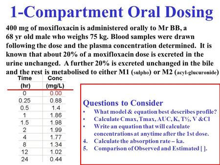 1-Compartment Oral Dosing 400 mg of moxifloxacin is administered orally to Mr BB, a 68 yr old male who weighs 75 kg. Blood samples were drawn following.