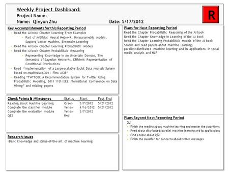 Weekly Project Dashboard: Project Name: Name: Qinyun Zhu Date: 5/17/2012 4/20/2012 R Key Accomplishments for this Reporting Period Read the AI book Chapter.