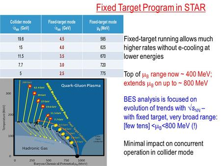 Fixed Target Program in STAR Fixed-target running allows much higher rates without e-cooling at lower energies Top of  B range now ~ 400 MeV; extends.