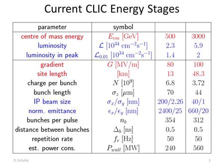 Current CLIC Energy Stages D. Schulte1. Main Beam Generation Complex Drive Beam Generation Complex Layout at 3 TeV D. Schulte2.