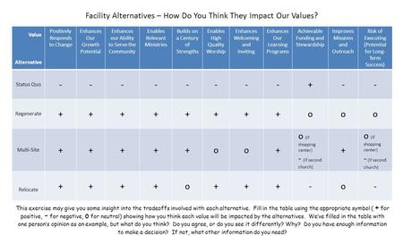 Facility Alternatives – How Do You Think They Impact Our Values? This exercise may give you some insight into the tradeoffs involved with each alternative.