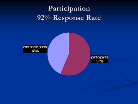 Participation 92% Response Rate. Respondents to Questionnaire.