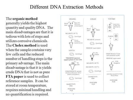 Different DNA Extraction Methods The organic method generally yields the highest quantity and quality DNA. The main disadvantages are that it is tedious.