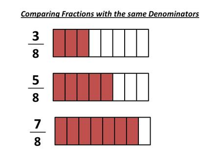 Comparing Fractions with the same Denominators 5 8 3 8 7 8.