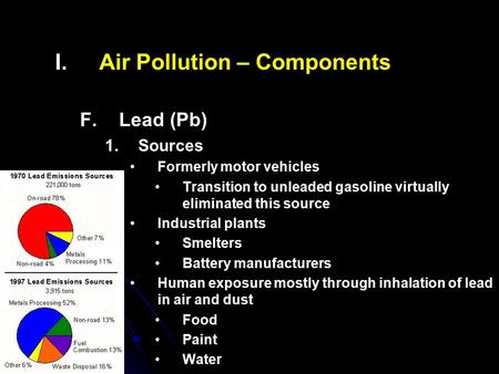 Air Pollution – Components
