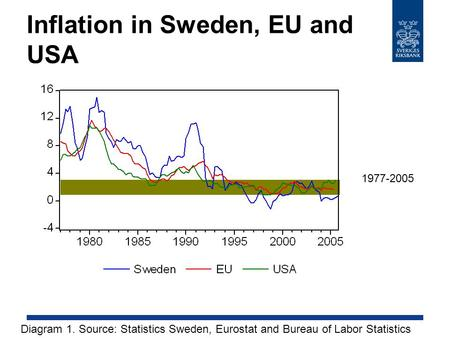 Inflation in Sweden, EU and USA Diagram 1. Source: Statistics Sweden, Eurostat and Bureau of Labor Statistics 1977-2005.