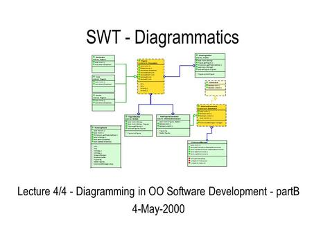 SWT - Diagrammatics Lecture 4/4 - Diagramming in OO Software Development - partB 4-May-2000.